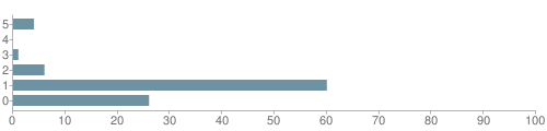 Chart?cht=bhs&chs=500x120&chbh=10&chco=6f92a3&chxt=x,y&chd=t:4,0,1,6,60,26&chm=t+4%,333333,0,0,10|t+0%,333333,0,1,10|t+1%,333333,0,2,10|t+6%,333333,0,3,10|t+60%,333333,0,4,10|t+26%,333333,0,5,10&chxl=1:|unknown|white non hispanic|hispanic|asian or pacific islander|american indian or alaska native|black non hispanic